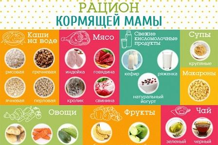 Какие продукты можно употреблять кормящей маме