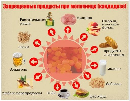 Особенности питания при молочнице