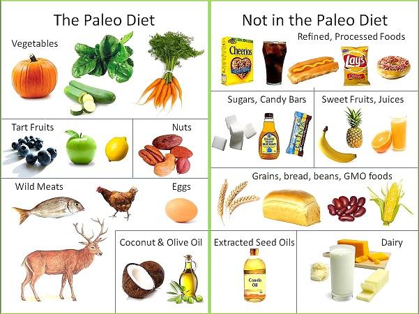 рецепты для палео диеты
