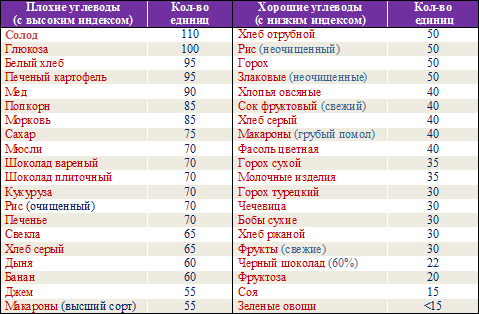 таблица диеты монтиньяка
