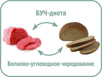 белково-углеводная диета для похудения