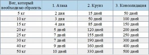 таблица диеты Дюкана
