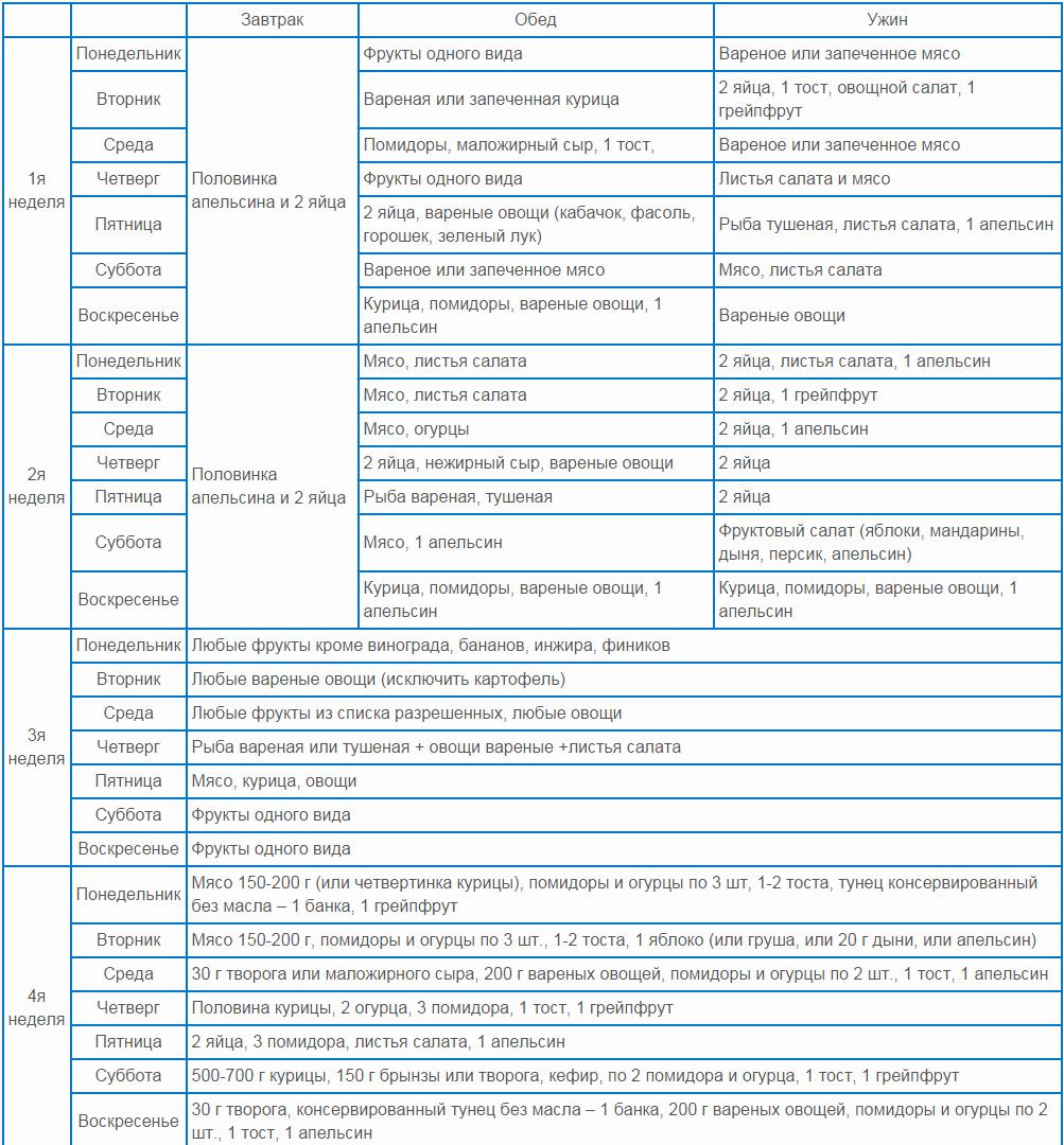 таблица яичной диеты