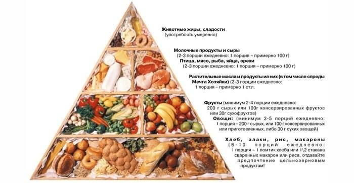Продукты для диеты Магги