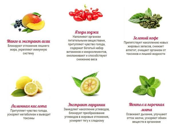 состав фито спрея для похудения